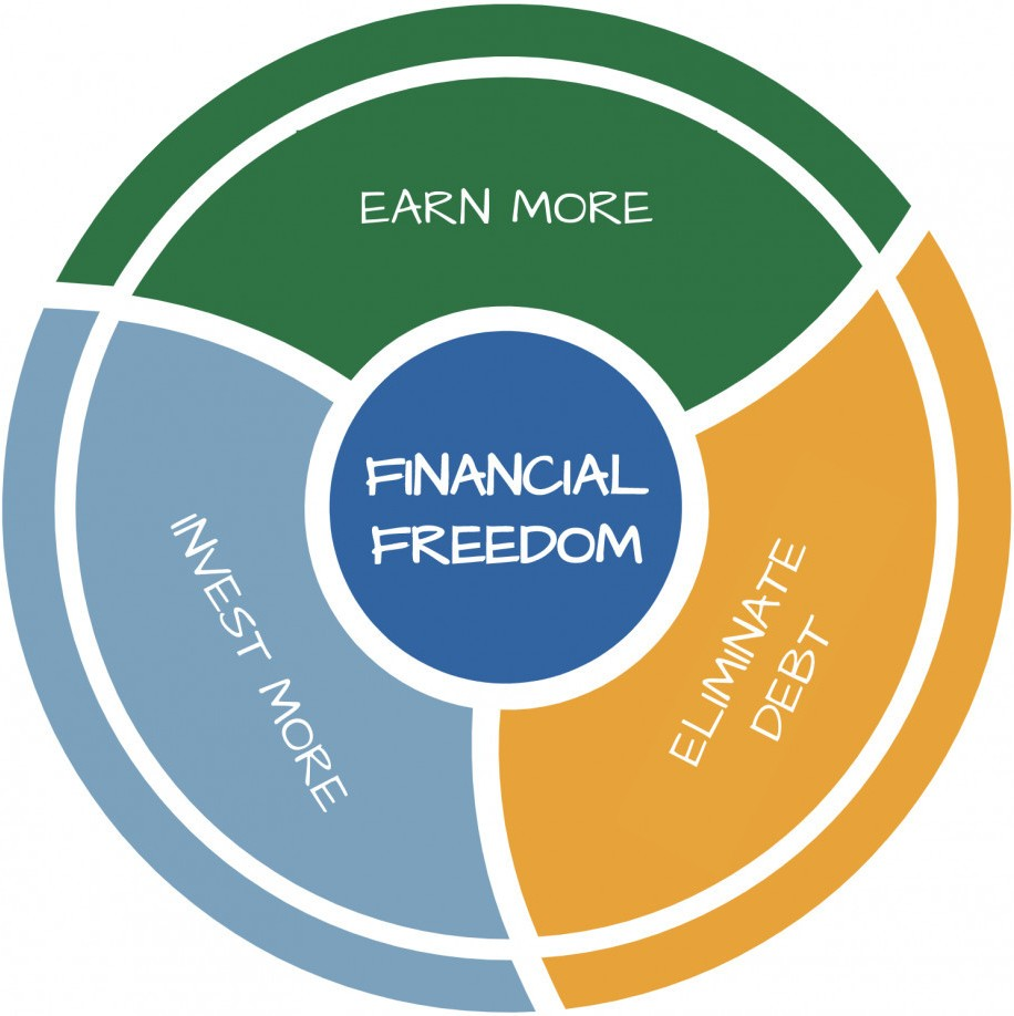 Financial Freedom Formula - Graph